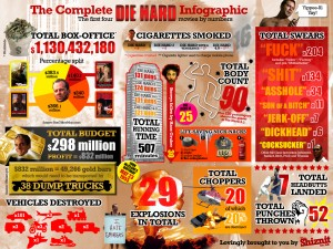 photos Die Hard, l'infographie ultime