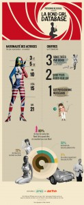 photos Les James Bond girls, en 1 infographie